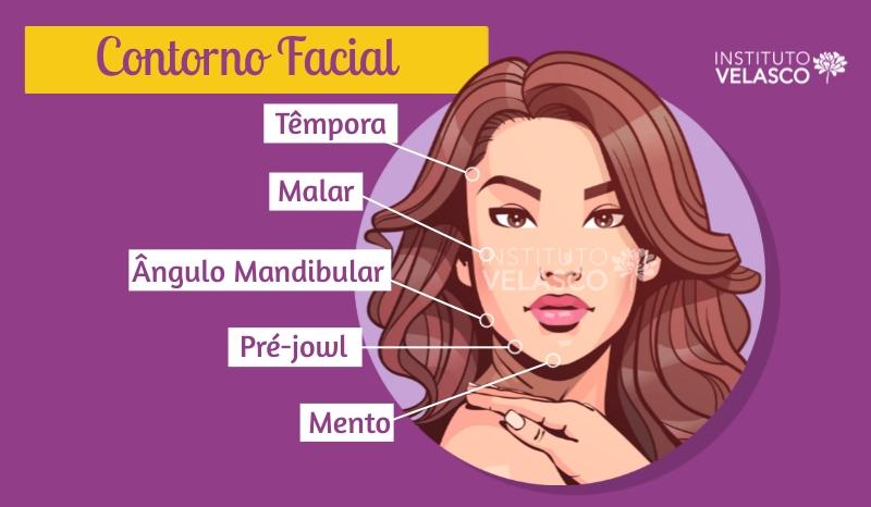 têmpora, malar, angulo mandibular, pré-Jowl, mento, contorno facial, preenchedor facial, planejamento HOF