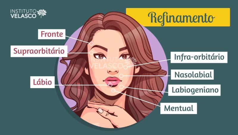 preenchedor facial, planejamento HOF, refinamento, fronte, olhos, nasolabia, labiogeniano, sulco mentual, lábios